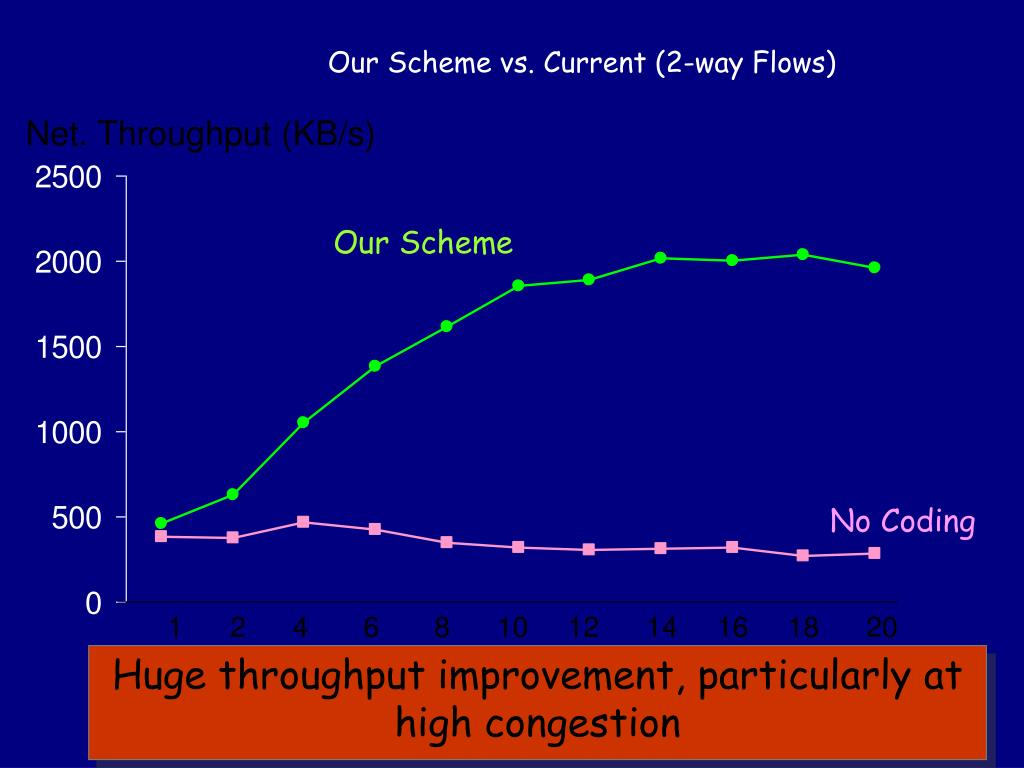 Our Scheme vs. Current (2-way Flows)