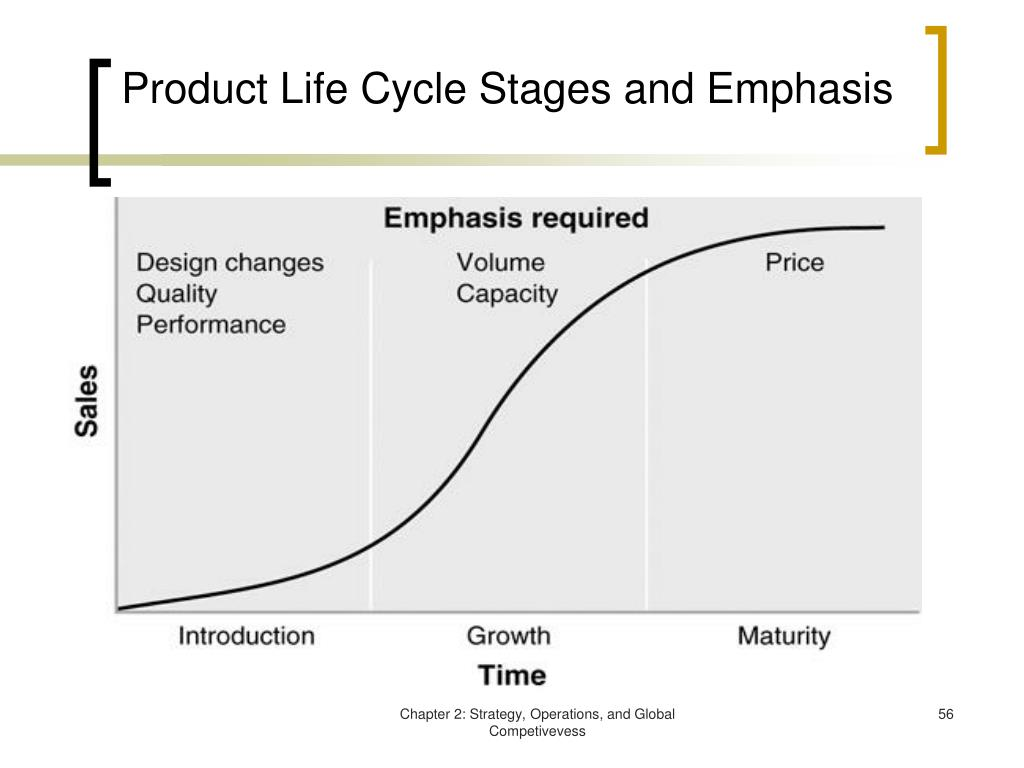 Product Life Cycle Stages and Emphasis