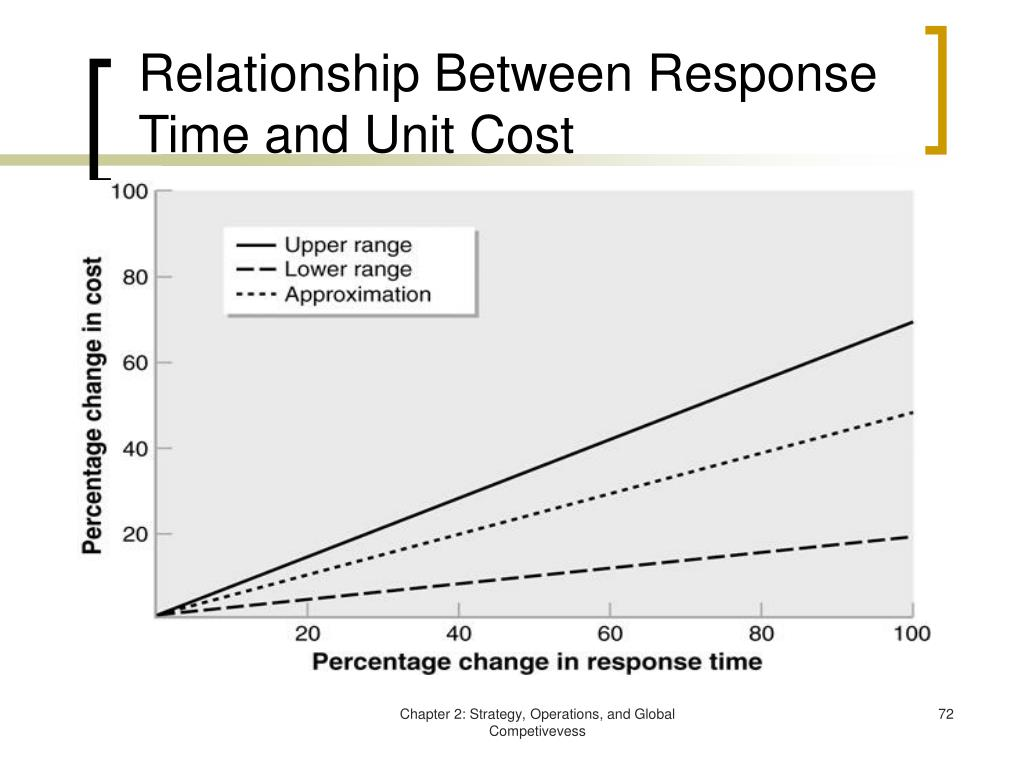 Relationship Between Response Time and Unit Cost