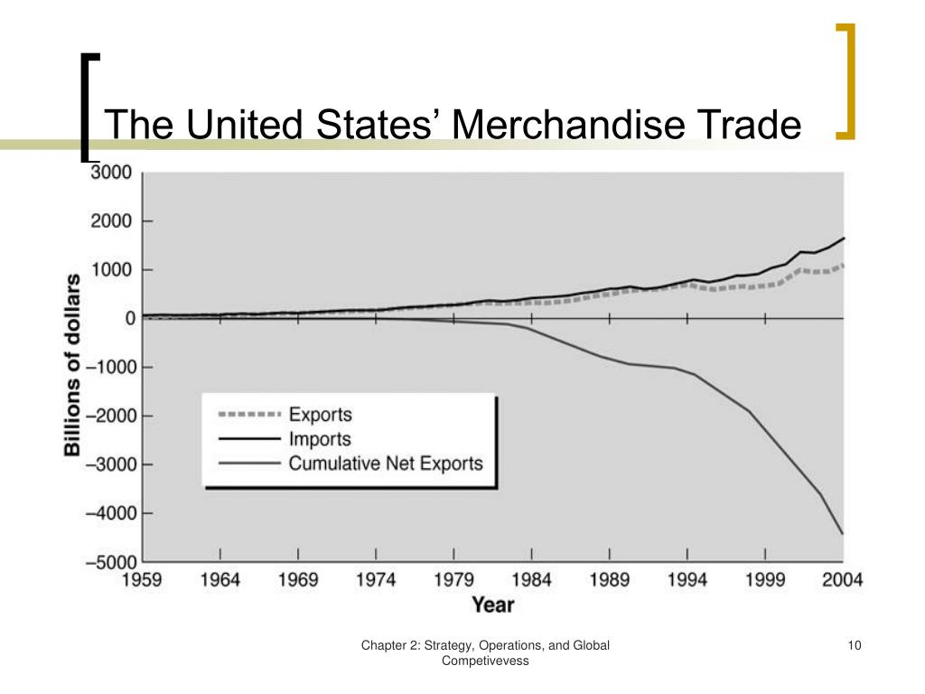 The United States' Merchandise Trade