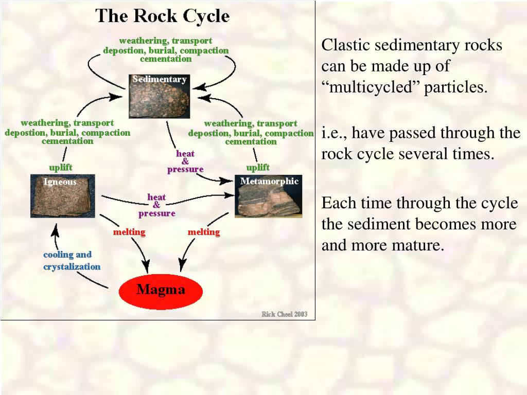 """Clastic sedimentary rocks can be made up of """"multicycled"""" particles."""
