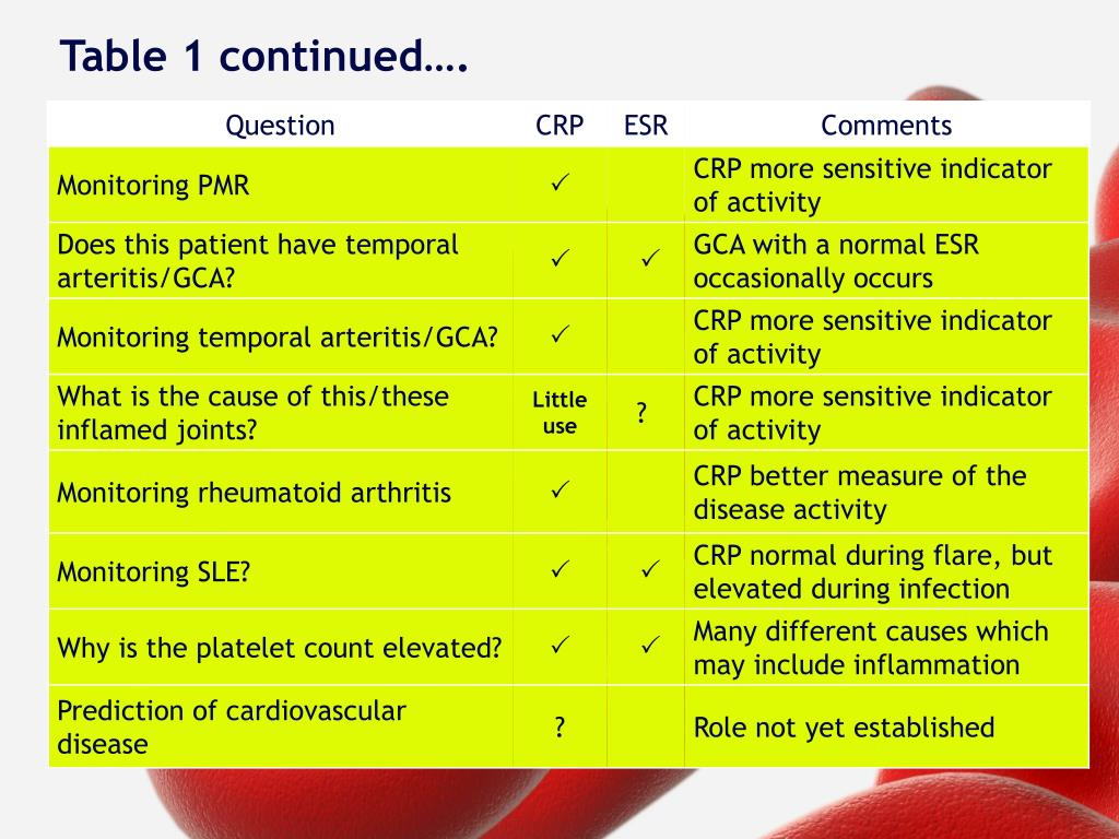 PPT - CRP vs  ESR Assessing and Measuring the Inflammatory