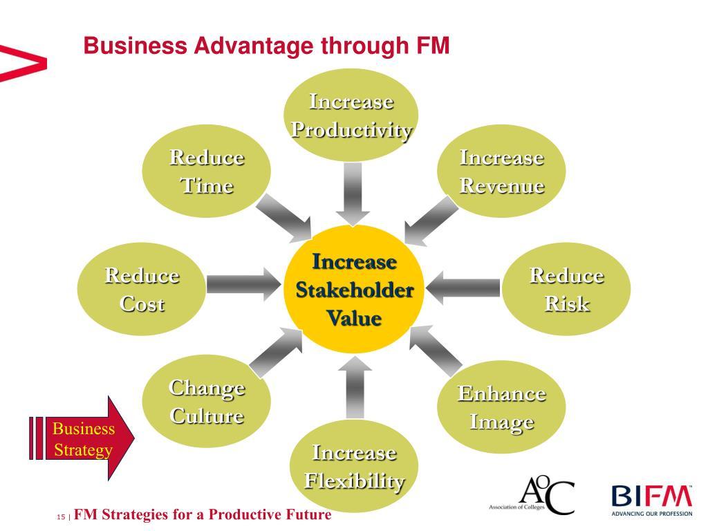 Business Advantage through FM