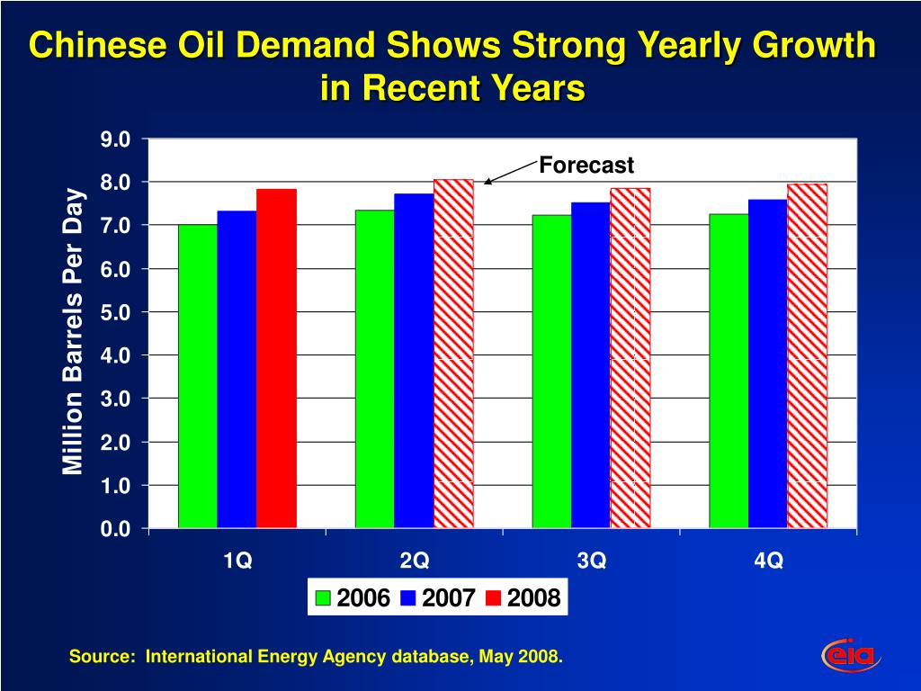 Chinese Oil Demand Shows Strong Yearly Growth in Recent Years