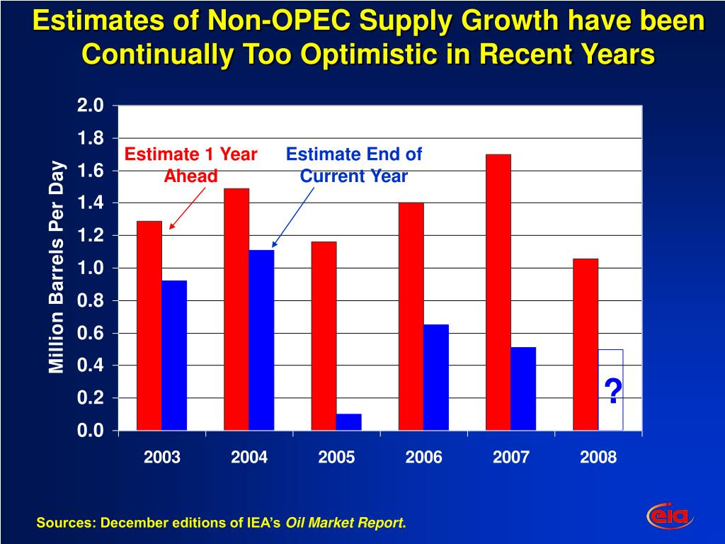 Estimates of Non-OPEC Supply Growth have been Continually Too Optimistic in Recent Years