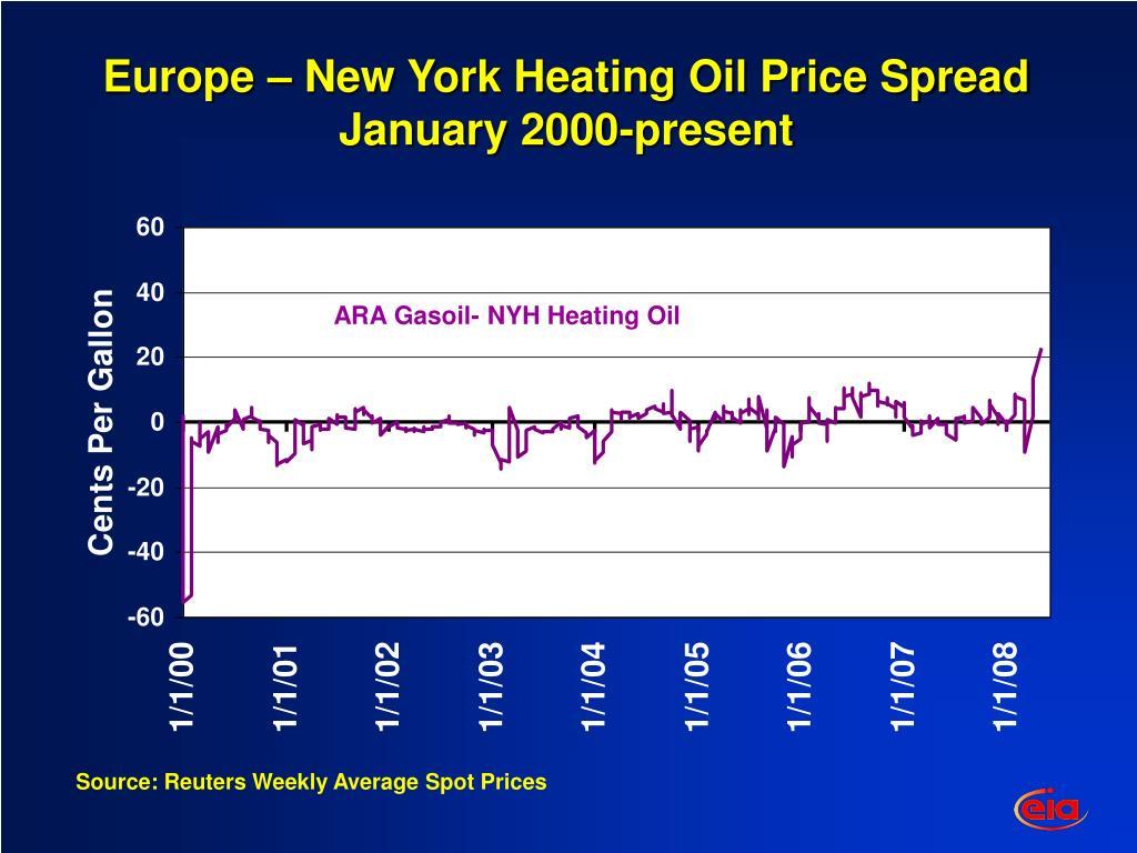 Europe – New York Heating Oil Price Spread