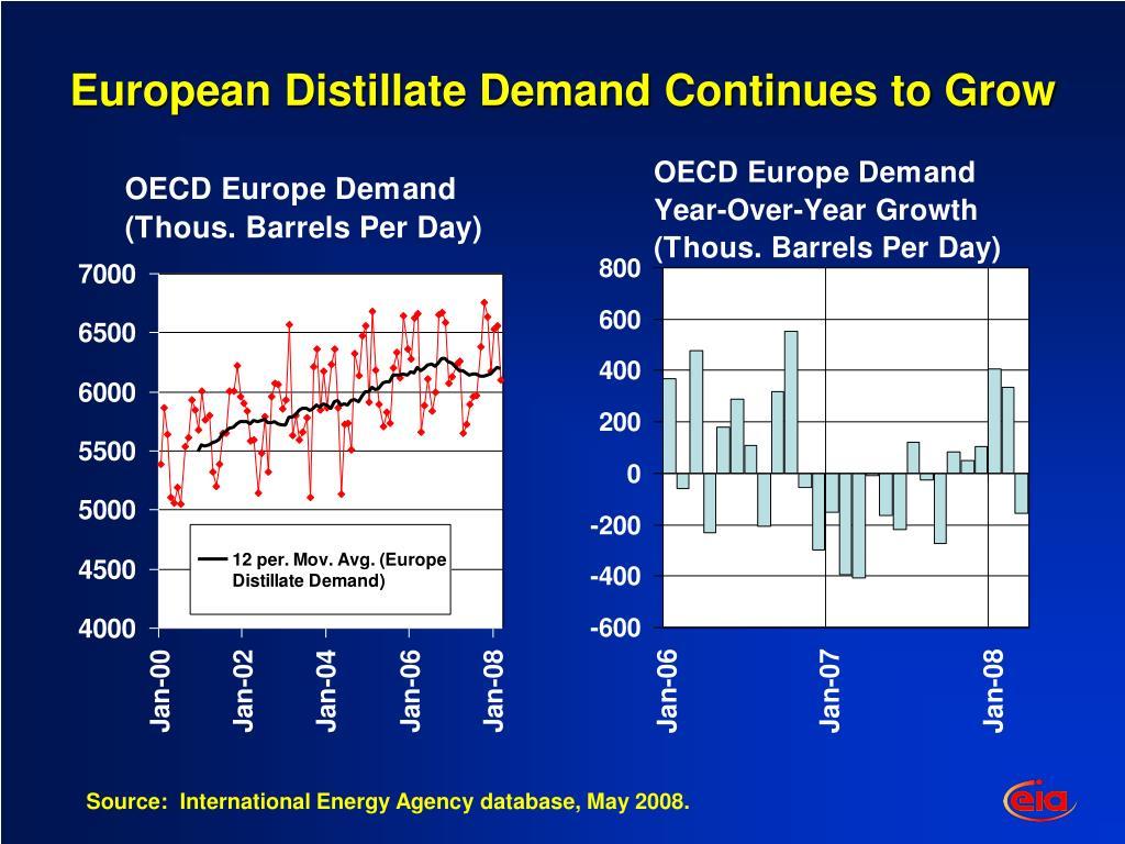 European Distillate Demand Continues to Grow