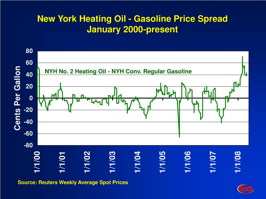 New York Heating Oil - Gasoline Price Spread