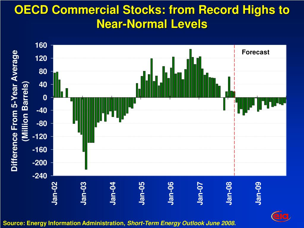 OECD Commercial Stocks: from Record Highs to Near-Normal Levels