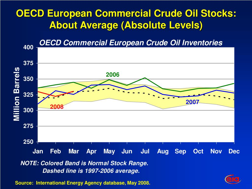 OECD European Commercial Crude Oil Stocks: About Average (Absolute Levels)
