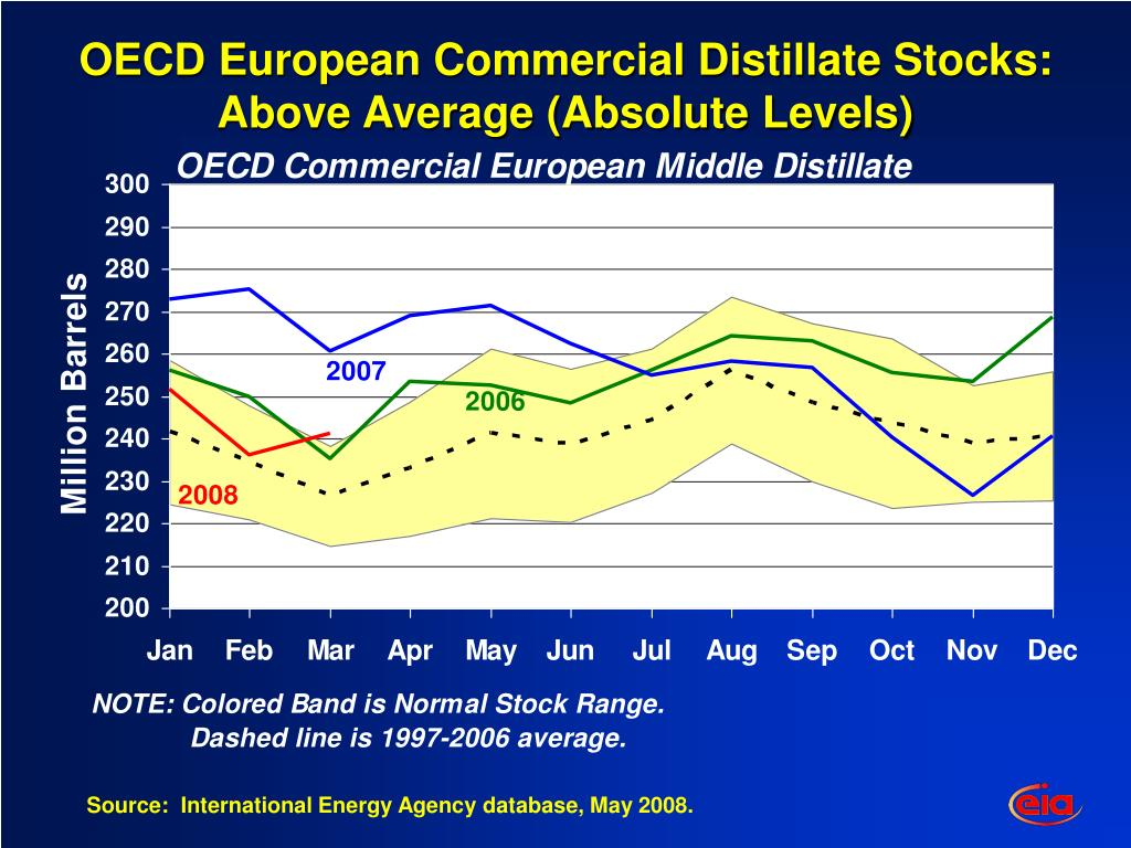 OECD European Commercial Distillate Stocks: Above Average (Absolute Levels)