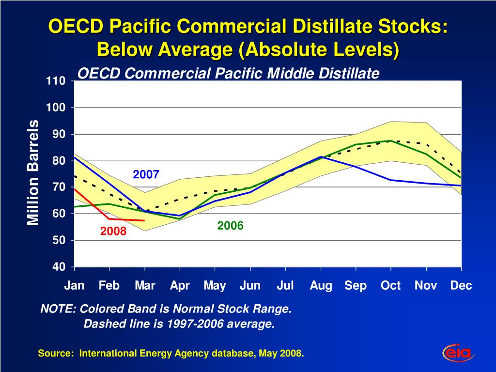 OECD Pacific Commercial Distillate Stocks: