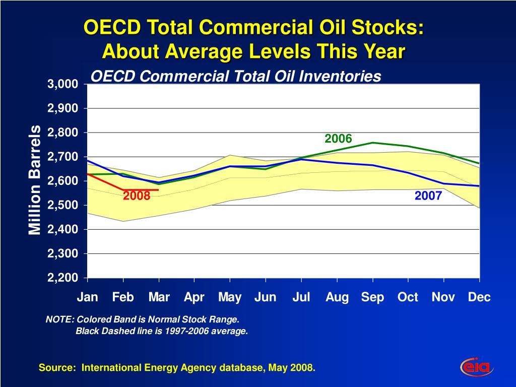 OECD Total Commercial Oil Stocks: