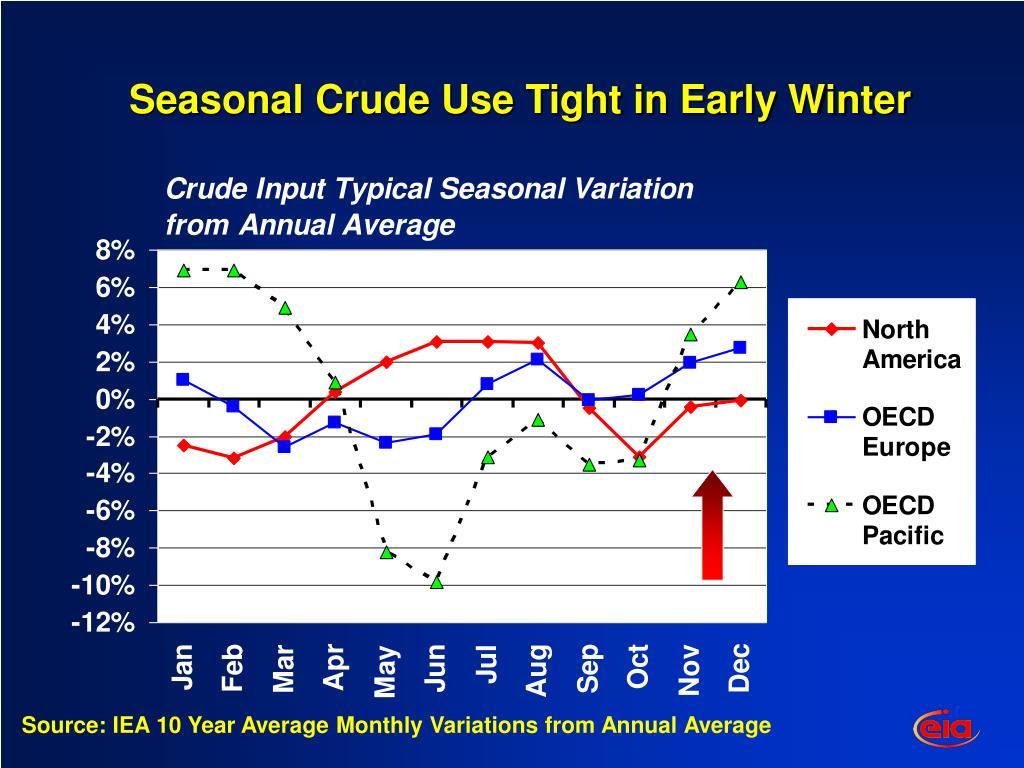 Seasonal Crude Use Tight in Early Winter