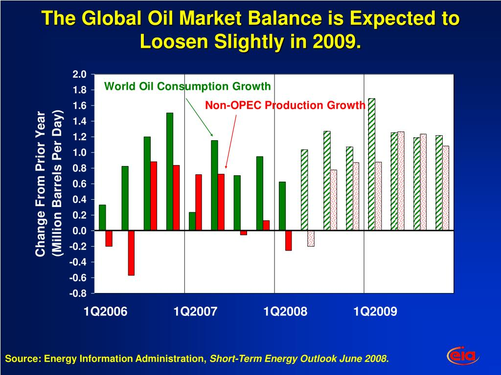 The Global Oil Market Balance is Expected to Loosen Slightly in 2009.