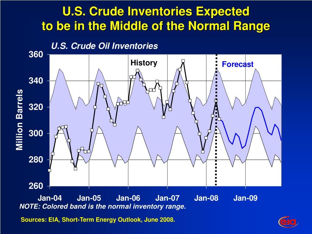 U.S. Crude Inventories Expected