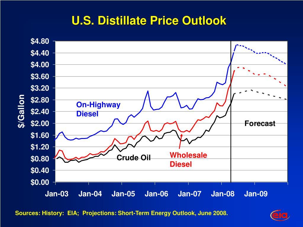 U.S. Distillate Price Outlook