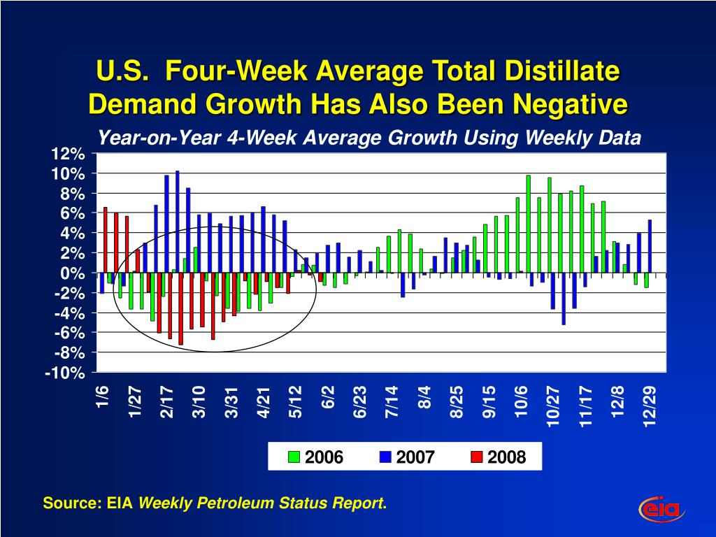 U.S.  Four-Week Average Total Distillate Demand Growth Has Also Been Negative