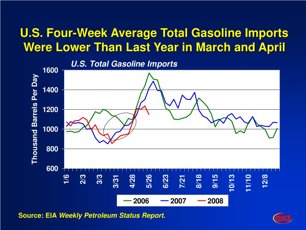 U.S. Four-Week Average Total Gasoline Imports Were Lower Than Last Year in March and April