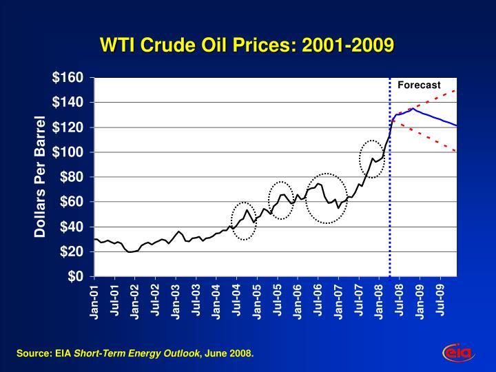 Wti crude oil prices 2001 2009