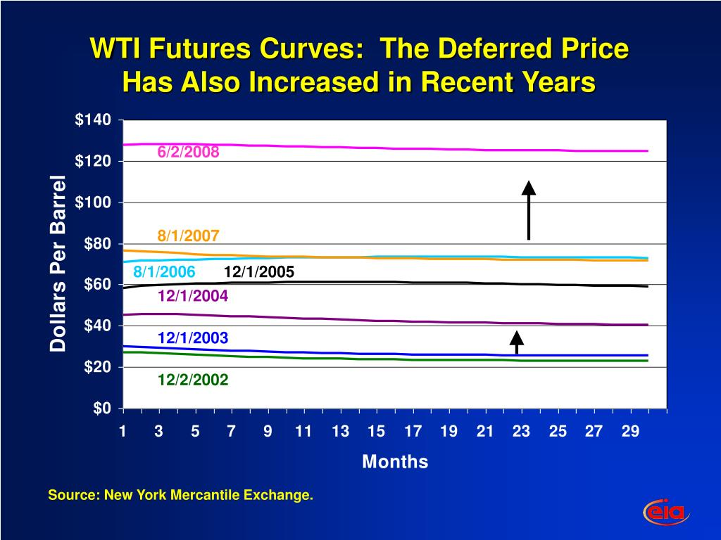 WTI Futures Curves:  The Deferred Price Has Also Increased in Recent Years