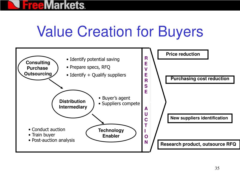 Value Creation for Buyers