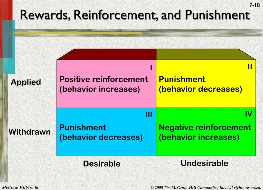 punishment and negative reinforcement essay Positive vs negative reinforcement: punishment implies that you receive a penalty for doing something you're not supposed to do — whereas negative.