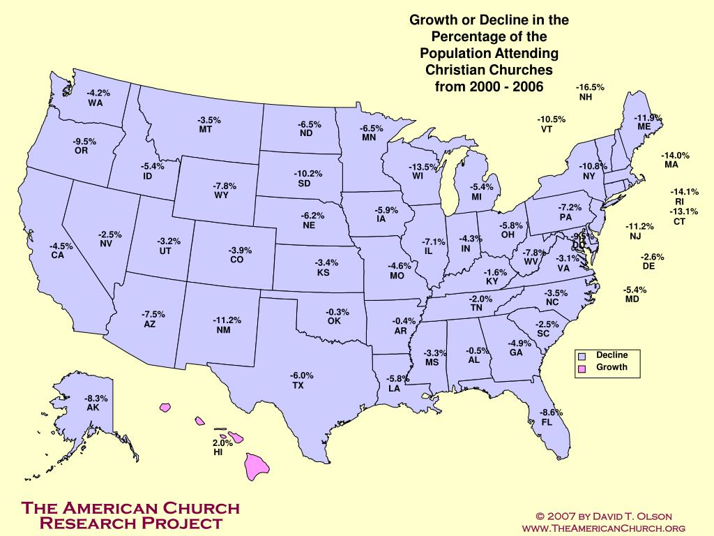 Growth or Decline in the