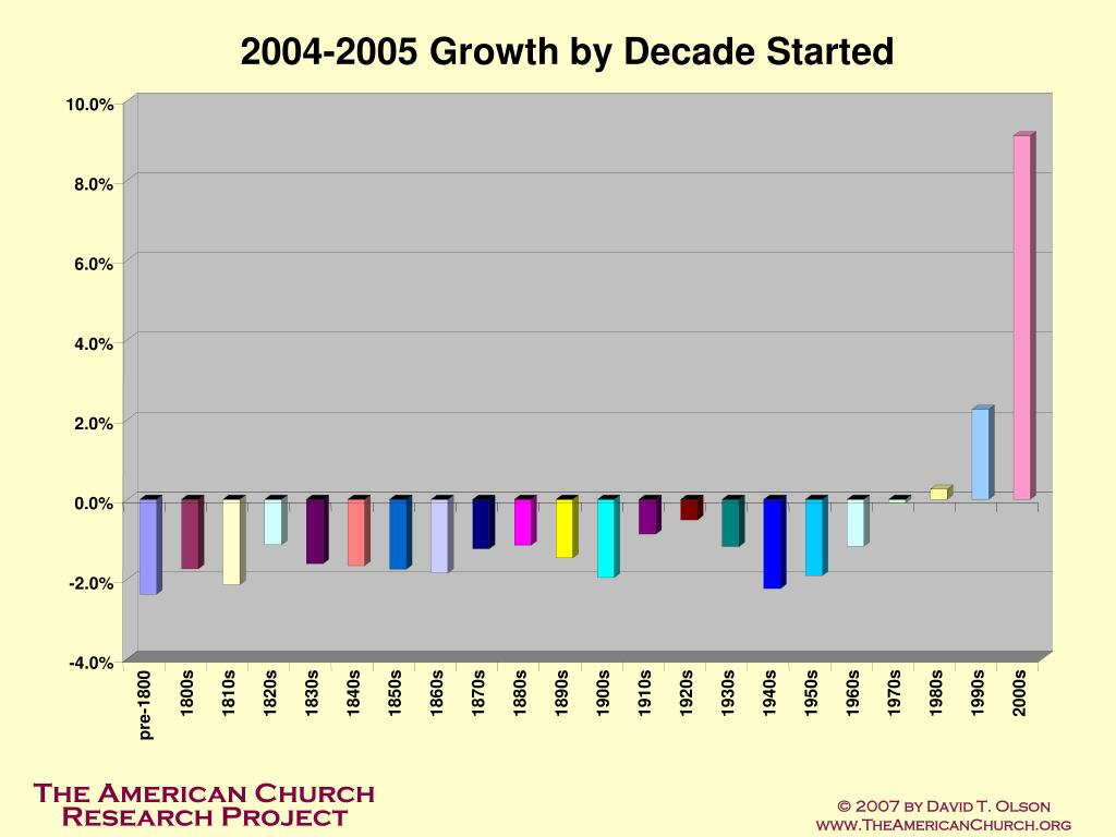 2004-2005 Growth by Decade Started