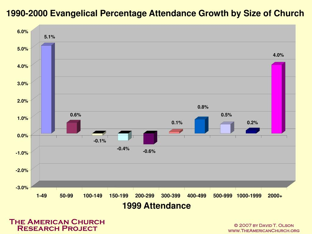 1990-2000 Evangelical Percentage Attendance Growth by Size of Church