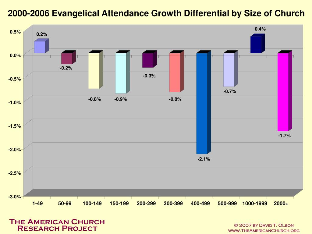 2000-2006 Evangelical Attendance Growth Differential by Size of Church