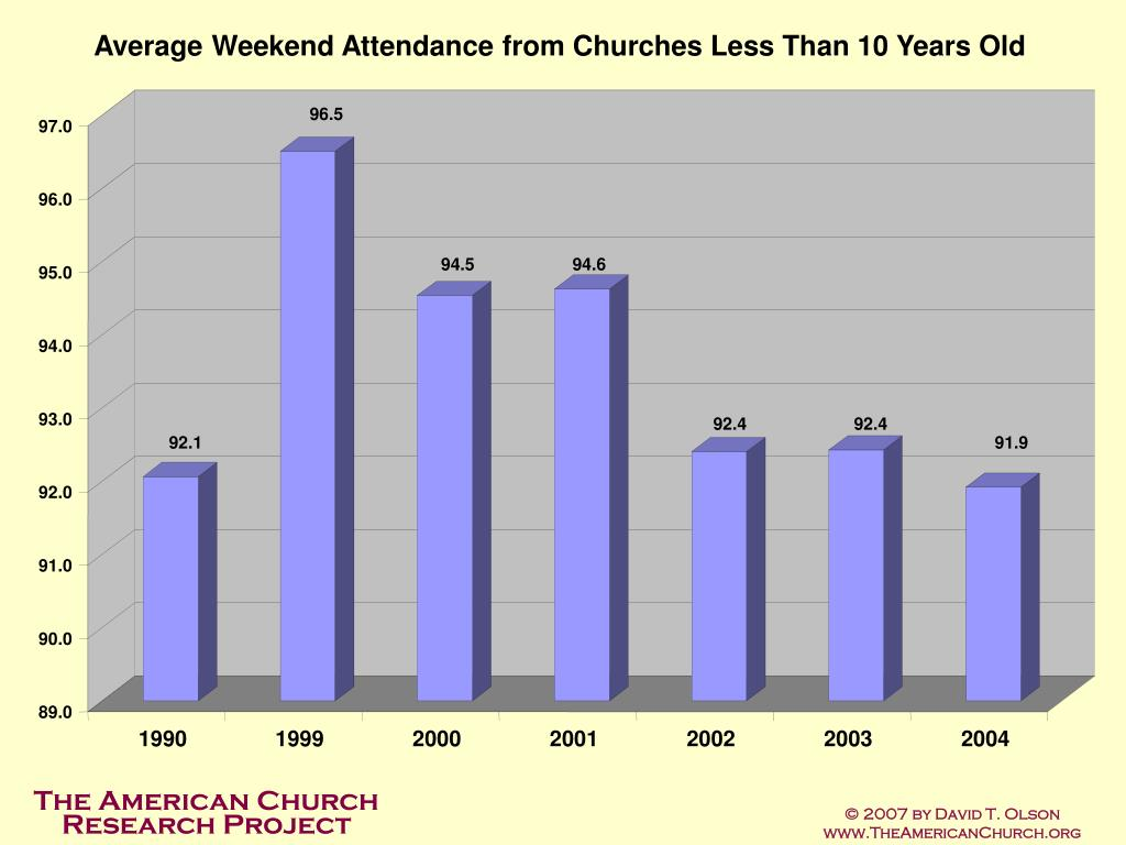 Average Weekend Attendance from Churches Less Than 10 Years Old