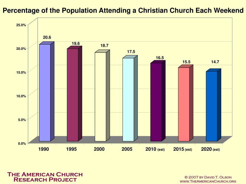 Percentage of the Population Attending a Christian Church Each Weekend