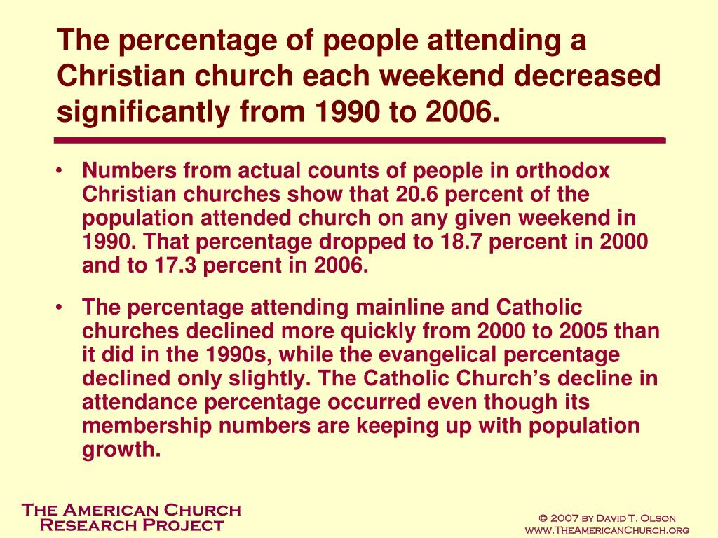 The percentage of people attending a Christian church each weekend decreased significantly from 1990 to 2006.