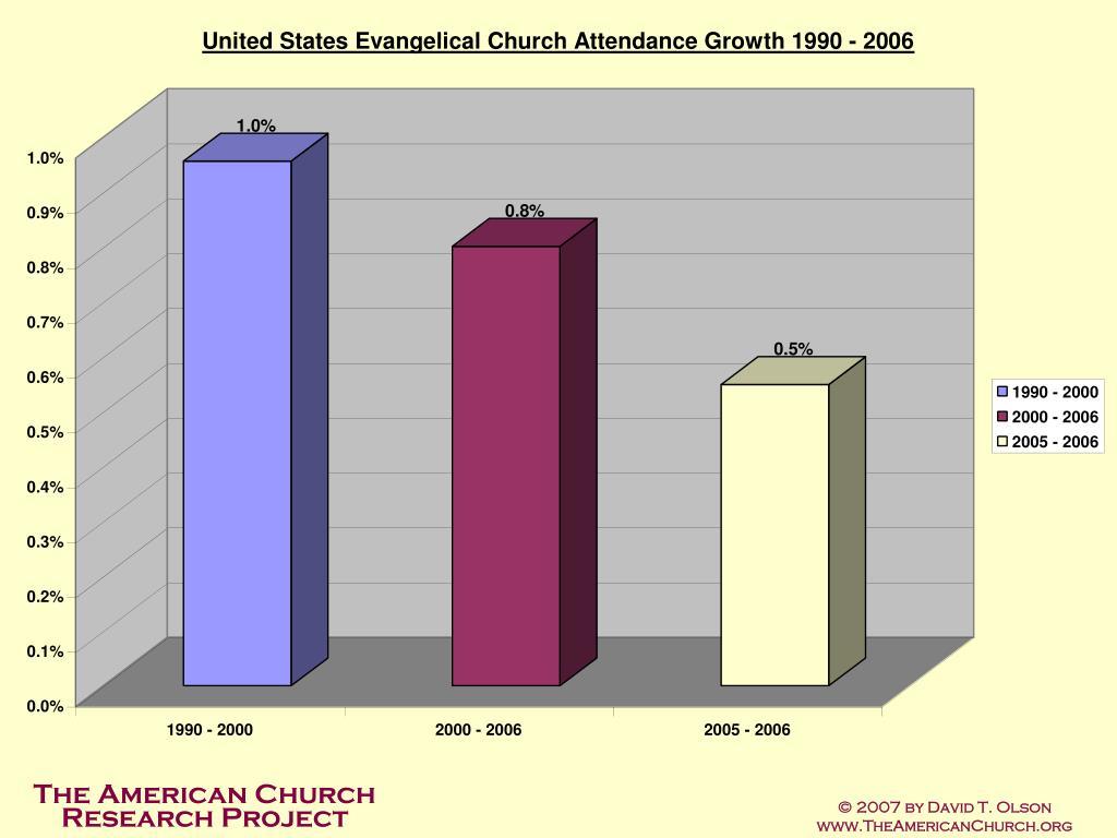 © 2007 by David T. Olson     www.TheAmericanChurch.org