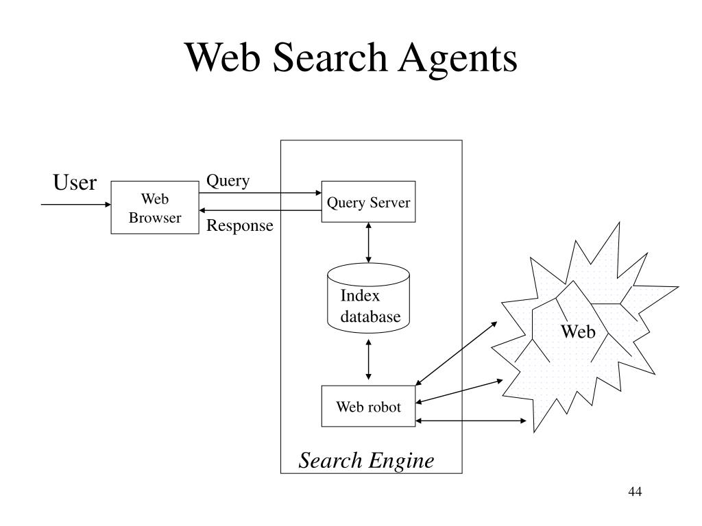 Web Search Agents