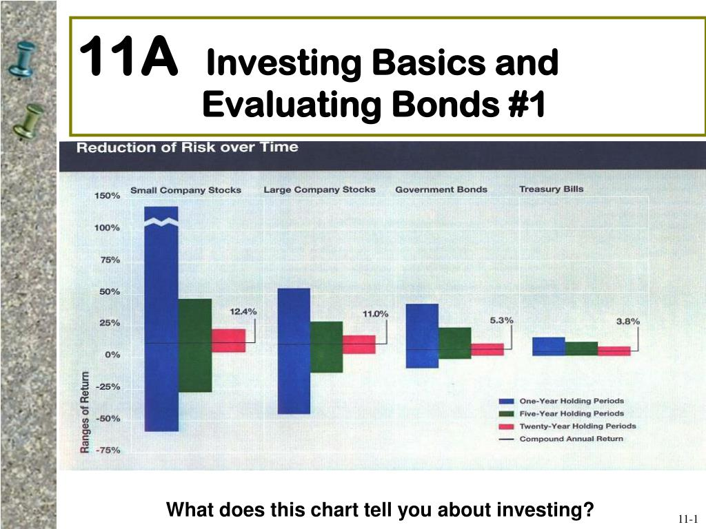 11a investing basics and evaluating bonds 1 l.