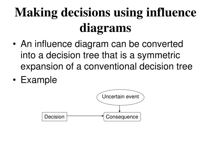 making decisions using influence diagrams n.