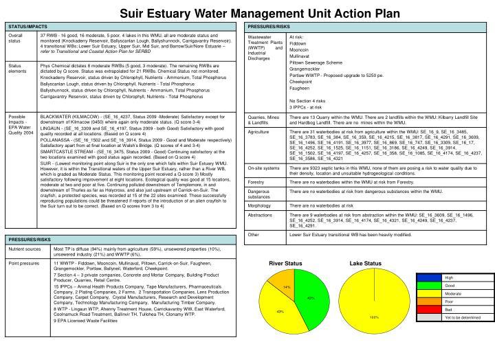 Suir Estuary Water Management Unit Action Plan