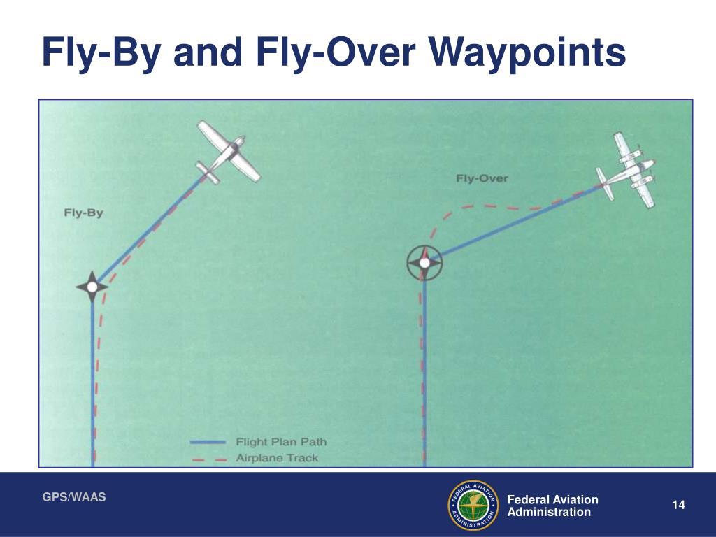 Fly-By and Fly-Over Waypoints