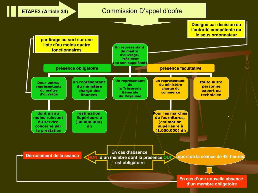 ETAPE3 (Article 34)