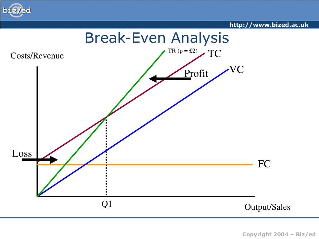 cvp analysis break even analysis