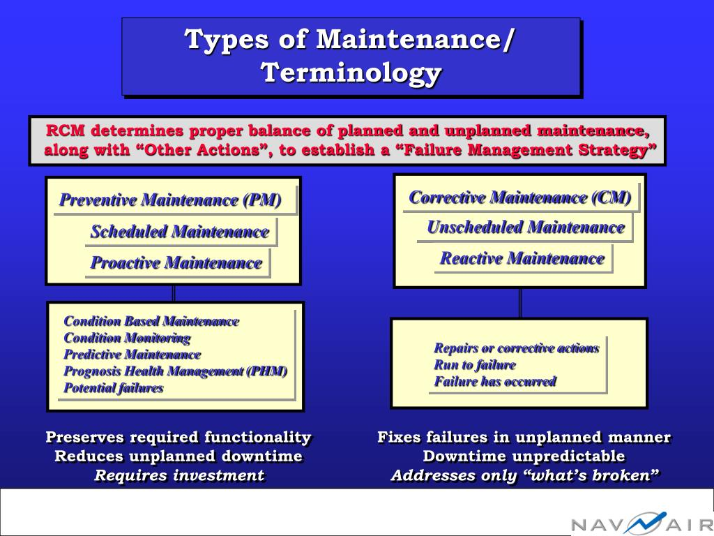 Types of Maintenance/ Terminology