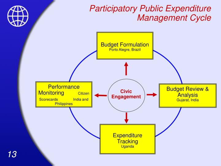 participatory budgeting and public expenditure The budgeting process and the implications on social policies and poverty reduction: participatory budgeting pem public expenditure management.