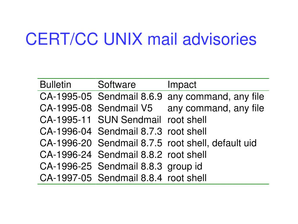 CERT/CC UNIX mail advisories