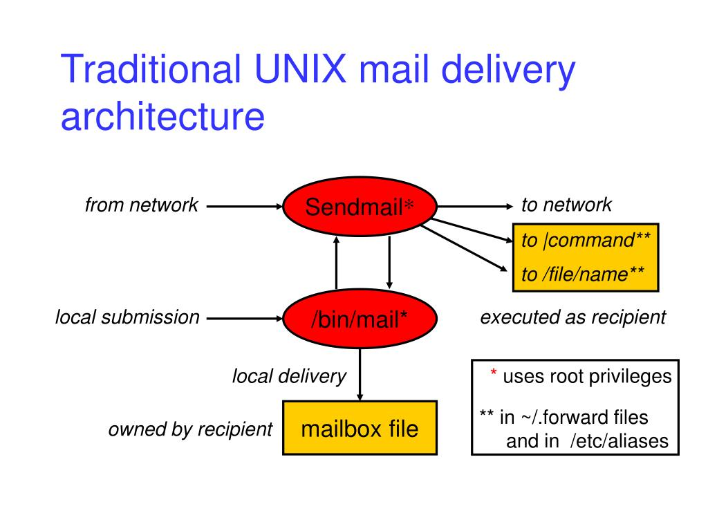 Traditional UNIX mail delivery architecture