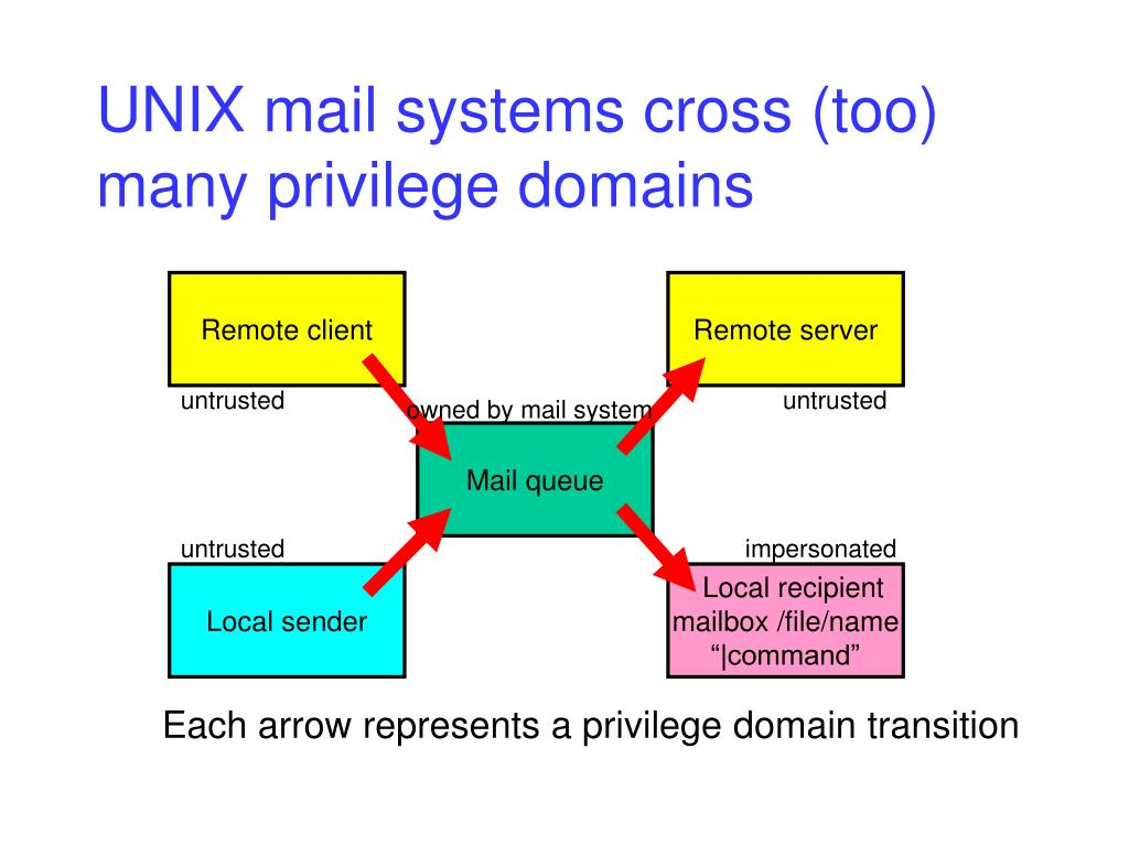 UNIX mail systems cross (too) many privilege domains