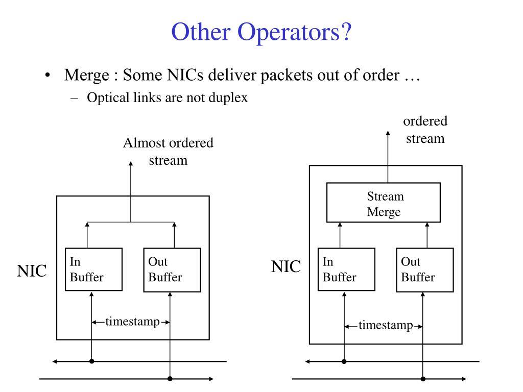 Other Operators?