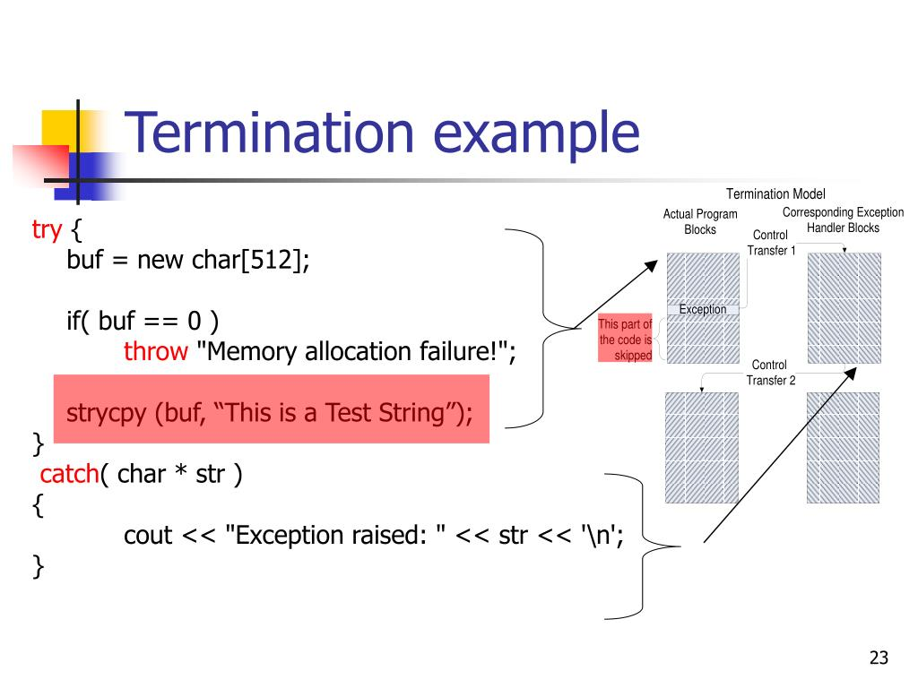Termination example
