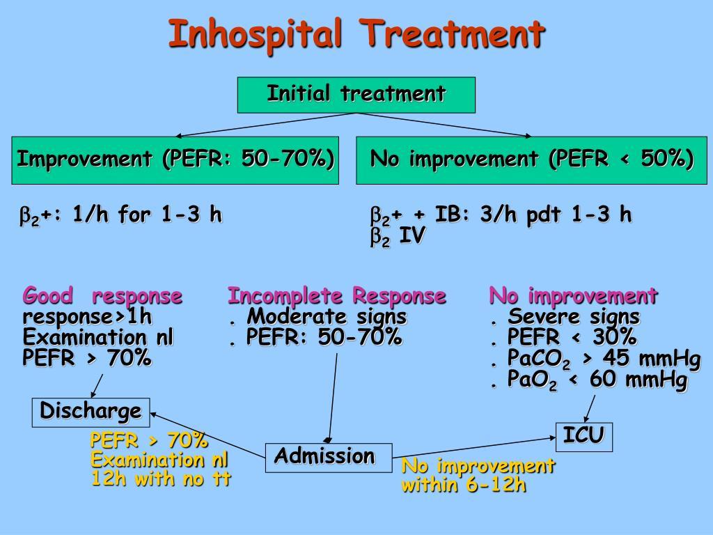 Inhospital Treatment